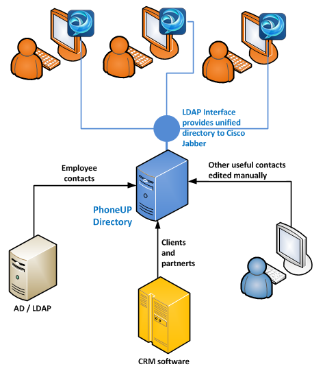External Contacts in Cisco Jabber Directory